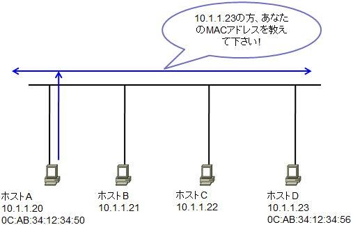 IPアドレスからMACアドレスを知るには-ARP